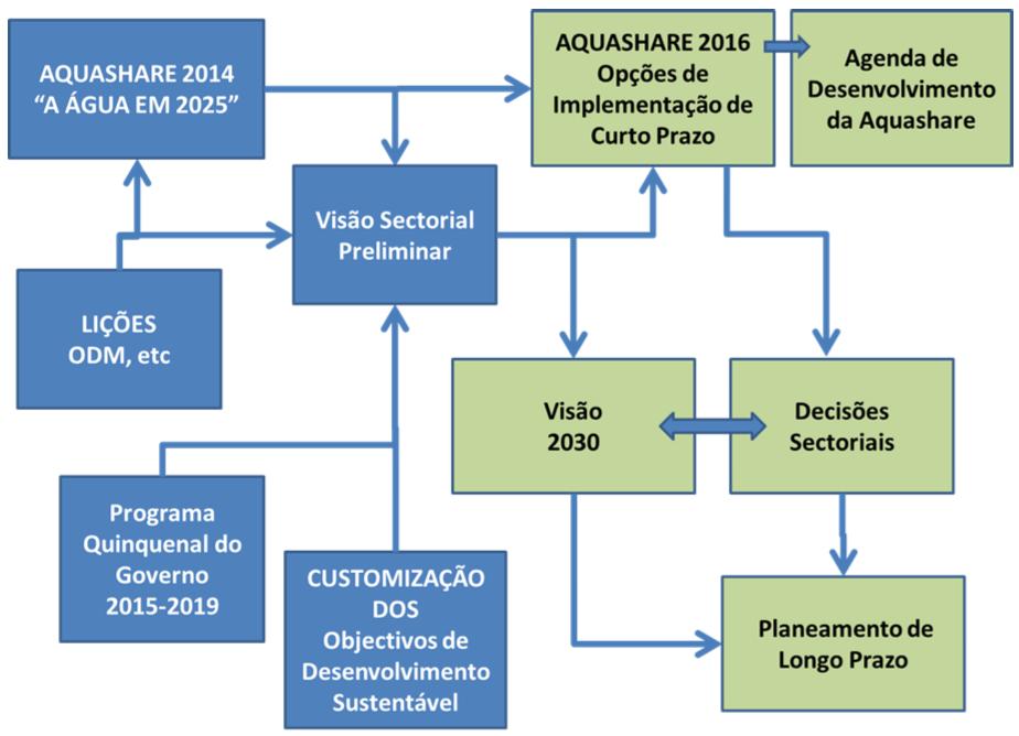 MDGs_SDGs_aquashare